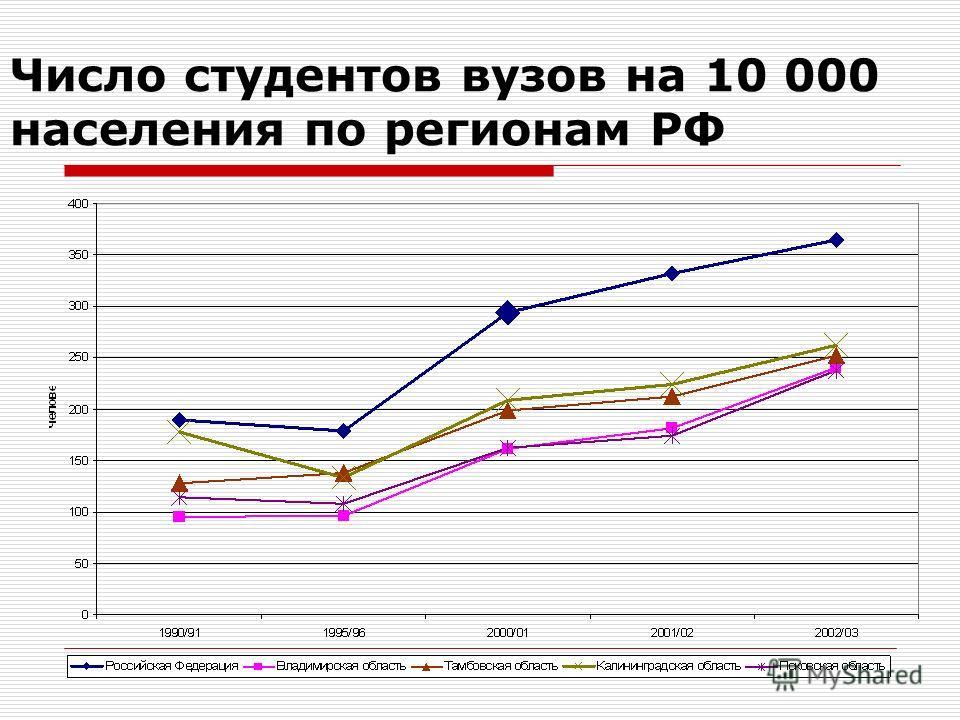 Число студентов вузов на 10 000 населения по регионам РФ