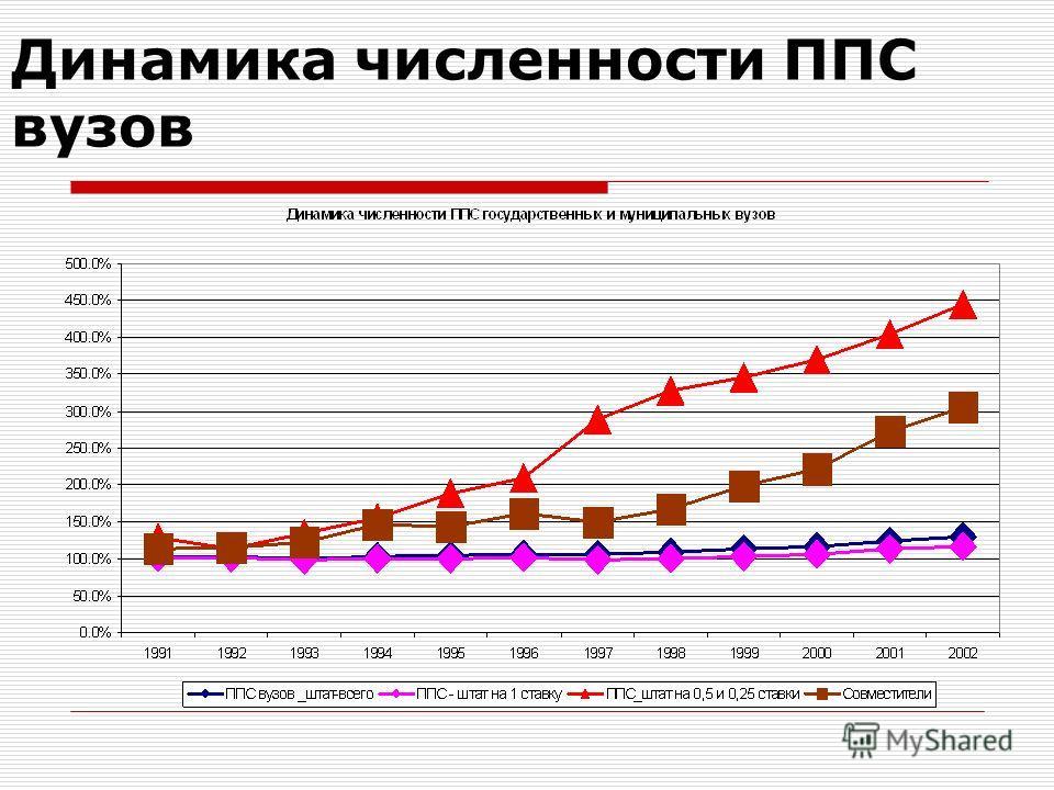 Динамика численности ППС вузов