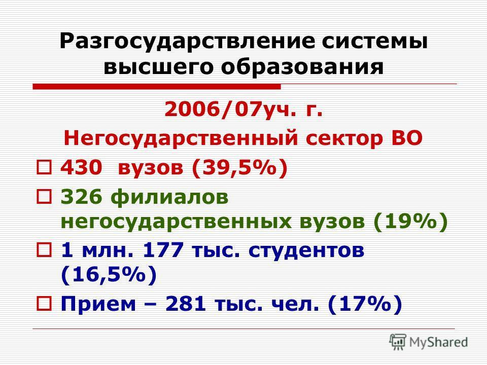 Разгосударствление системы высшего образования 2006/07уч. г. Негосударственный сектор ВО 430 вузов (39,5%) 326 филиалов негосударственных вузов (19%) 1 млн. 177 тыс. студентов (16,5%) Прием – 281 тыс. чел. (17%)