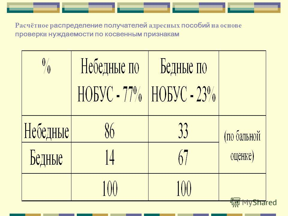 Расчётное р аспределение получателей адресных пособий на основе проверк и нуждаемости по косвенным признакам