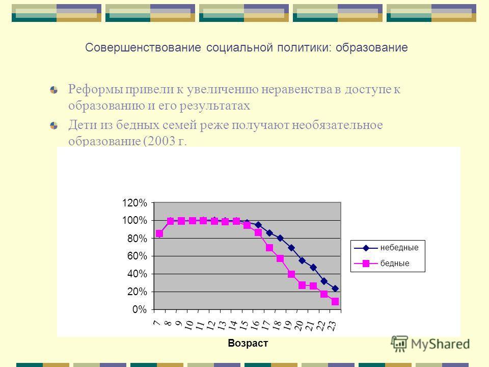 Совершенствование социальной политики: образование Реформы привели к увеличению неравенства в доступе к образованию и его результатах Дети из бедных семей реже получают необязательное образование (2003 г. 0% 20% 40% 60% 80% 100% 120% 789 101112131415