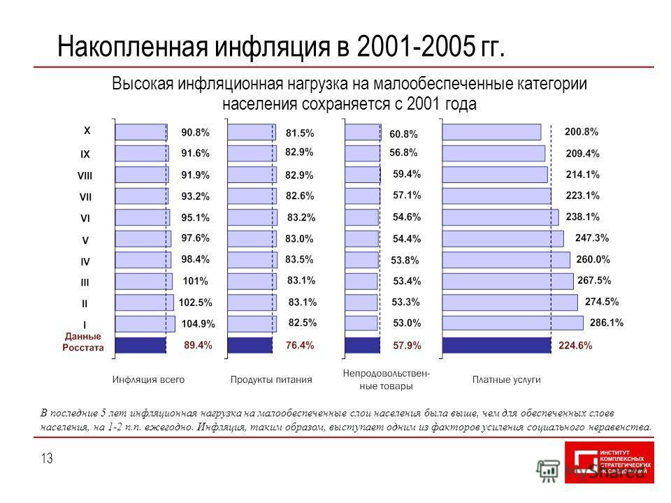 13 Накопленная инфляция в 2001-2005 гг. Высокая инфляционная нагрузка на малообеспеченные категории населения сохраняется с 2001 года В последние 5 лет инфляционная нагрузка на малообеспеченные слои населения была выше, чем для обеспеченных слоев нас