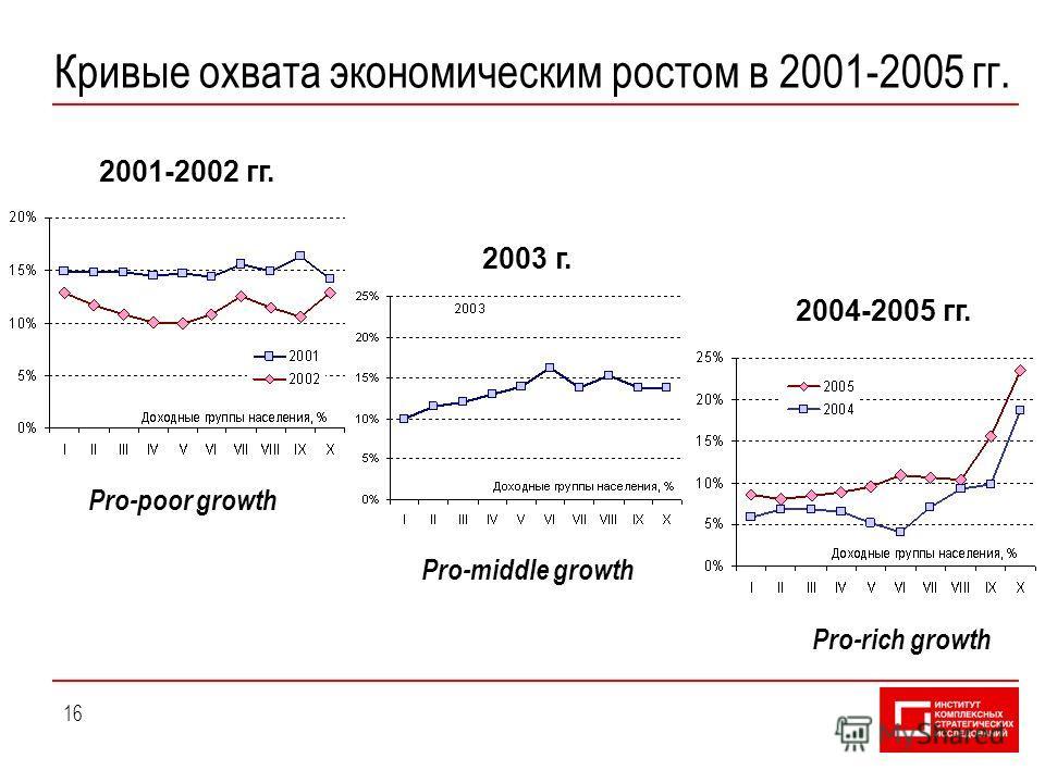 16 Кривые охвата экономическим ростом в 2001-2005 гг. Pro-poor growth Pro-middle growth Pro-rich growth 2001-2002 гг. 2004-2005 гг. 2003 г.
