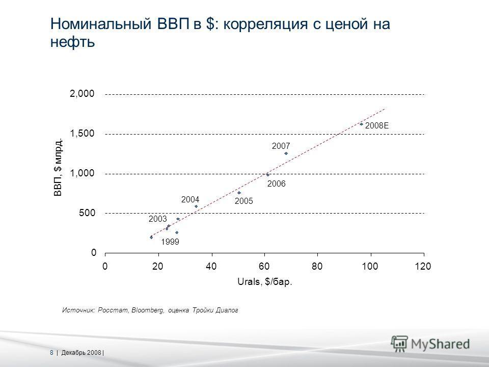 8 | Декабрь 2008 | Номинальный ВВП в $: корреляция с ценой на нефть Источник: Росстат, Bloomberg, оценка Тройки Диалог 0 500 1,000 1,500 2,000 020406080100120 Urals, $/бар. ВВП, $ млрд. 1999 2007 2008E 2003 2004 2005 2006