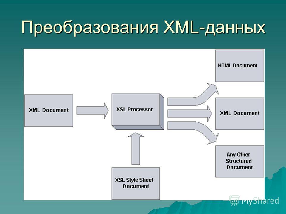 Преобразования XML-данных