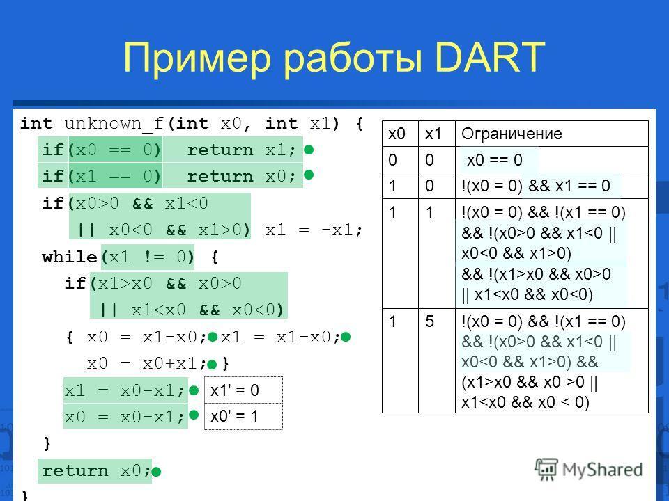 Пример работы DART 20 / 22 int unknown_f(int x0, int x1) { if(x0 == 0) return x1; if(x1 == 0) return x0; if(x0>0 && x1x0 && x0>0 || x1x0 && x0 >0 || x10 && x1 0) && !(x1>x0 && x0>0 || x1