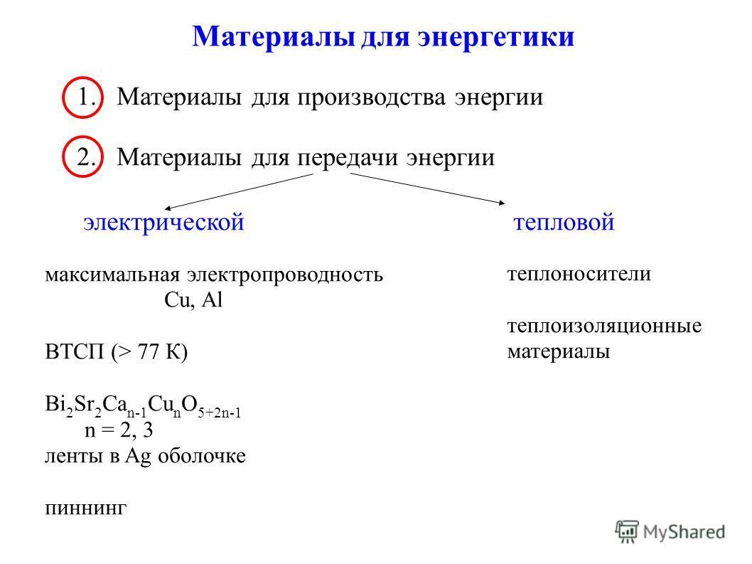 Материалы для энергетики 1. Материалы для производства энергии 2. Материалы для передачи энергии электрической тепловой теплоносители теплоизоляционные материалы максимальная электропроводность Cu, Al ВТСП (> 77 К) Bi 2 Sr 2 Ca n-1 Cu n O 5+2n-1 n =