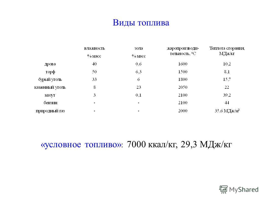 Виды топлива «условное топливо» : 7000 ккал/кг, 29,3 МДж/кг