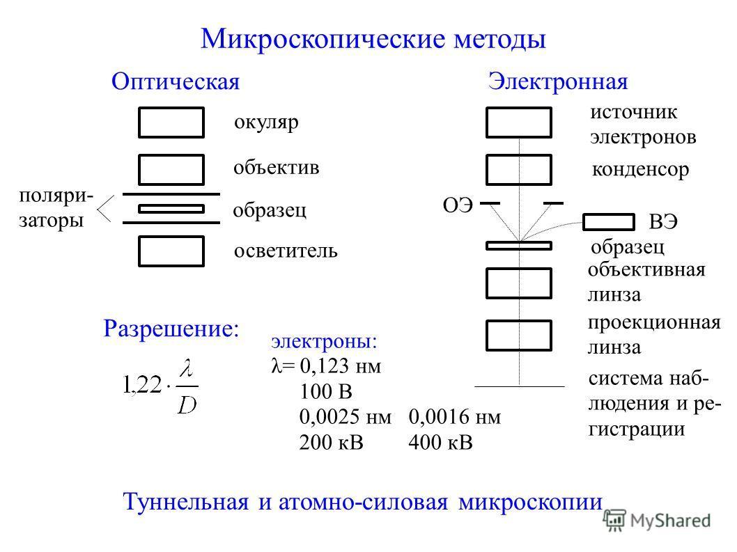Микроскопические методы Оптическая поляри- заторы окуляр объектив образец осветитель Разрешение: Электронная источник электронов конденсор образец ВЭ ОЭ объективная линза проекционная линза система наб- людения и ре- гистрации электроны: λ= 0,123 нм