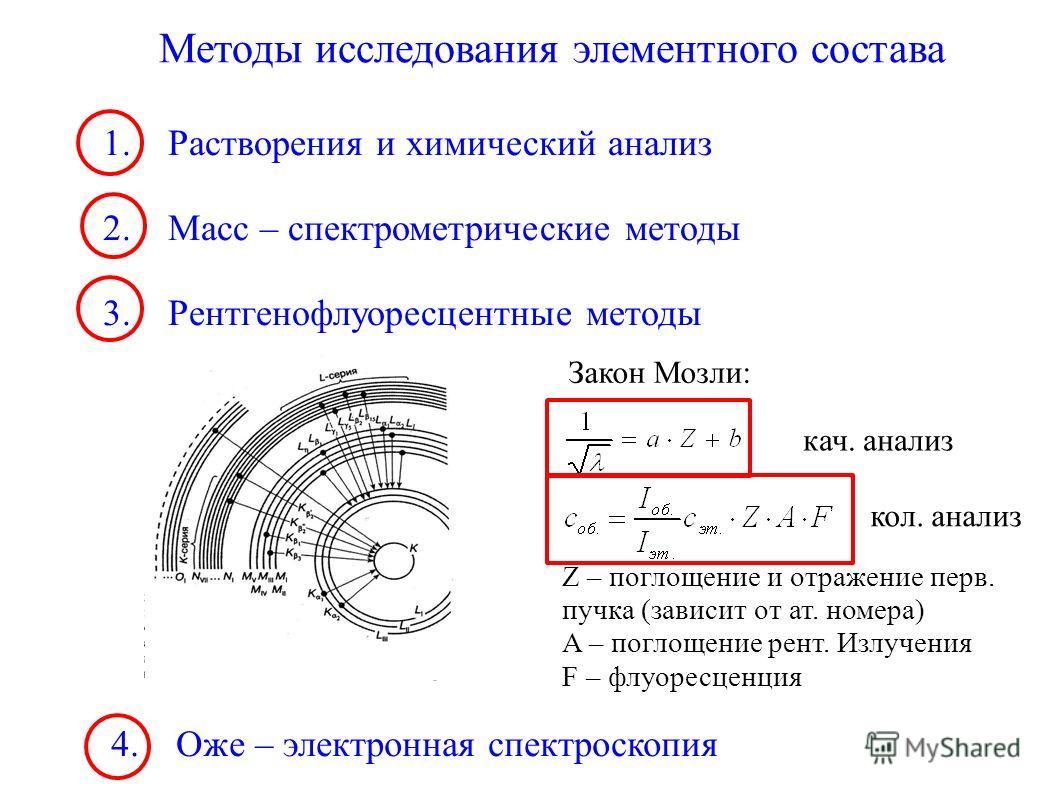 Методы исследования элементного состава 1. Растворения и химический анализ 2. Масс – спектрометрические методы 3. Рентгенофлуоресцентные методы Закон Мозли: кач. анализ кол. анализ Z – поглощение и отражение перв. пучка (зависит от ат. номера) A – по