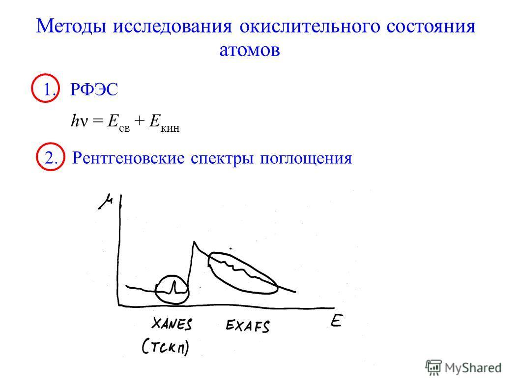 Методы исследования окислительного состояния атомов 1. РФЭС hν = E св + E кин 2. Рентгеновские спектры поглощения
