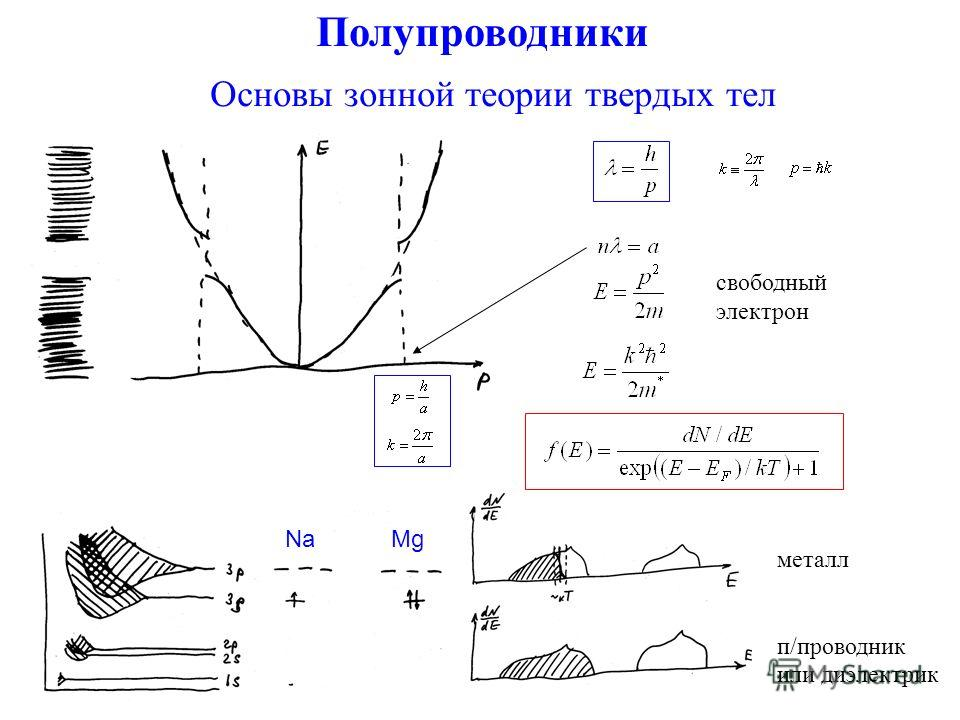 Полупроводники Основы зонной теории твердых тел NaMg металл п/проводник или диэлектрик свободный электрон
