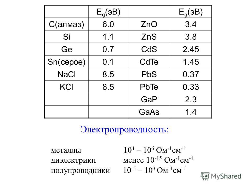 E g (эВ) C(алмаз)6.0ZnO3.4 Si1.1ZnS3.8 Ge0.7CdS2.45 Sn(серое)0.1CdTe1.45 NaCl8.5PbS0.37 KCl8.5PbTe0.33 GaP2.3 GaAs1.4 Электропроводность: металлы 10 4 – 10 6 Ом -1 см -1 диэлектрики менее 10 -15 Ом -1 см -1 полупроводники 10 -5 – 10 3 Ом -1 см -1