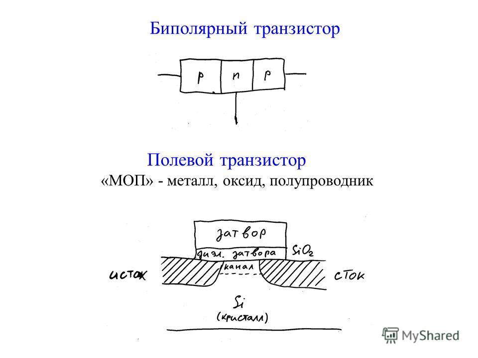 Биполярный транзистор Полевой транзистор «МОП» - металл, оксид, полупроводник