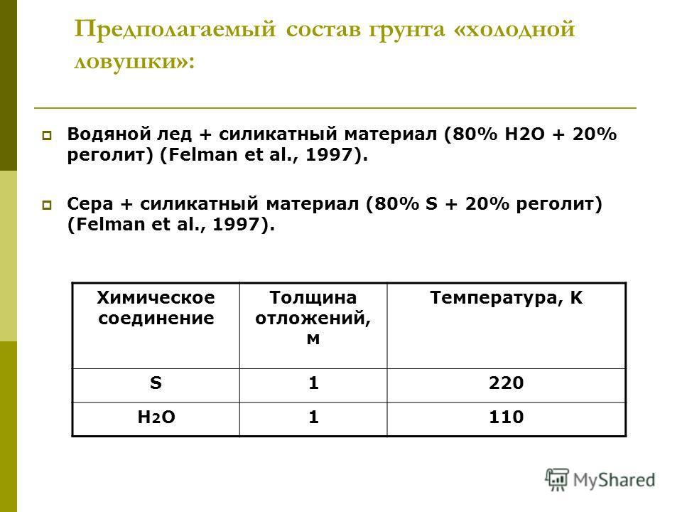 Предполагаемый состав грунта «холодной ловушки»: Водяной лед + силикатный материал (80% H2O + 20% реголит) (Felman et al., 1997). Сера + силикатный материал (80% S + 20% реголит) (Felman et al., 1997). Химическое соединение Толщина отложений, м Темпе