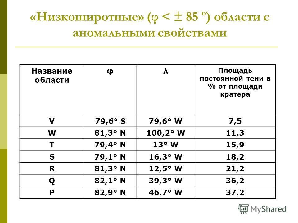 «Низкоширотные» (φ < ± 85 º) области с аномальными свойствами Название области φλ Площадь постоянной тени в % от площади кратера V79,6° S79,6° W7,5 W81,3° N100,2° W11,3 T79,4° N13° W15,9 S79,1° N16,3° W18,2 R81,3° N12,5° W21,2 Q82,1° N39,3° W36,2 P82