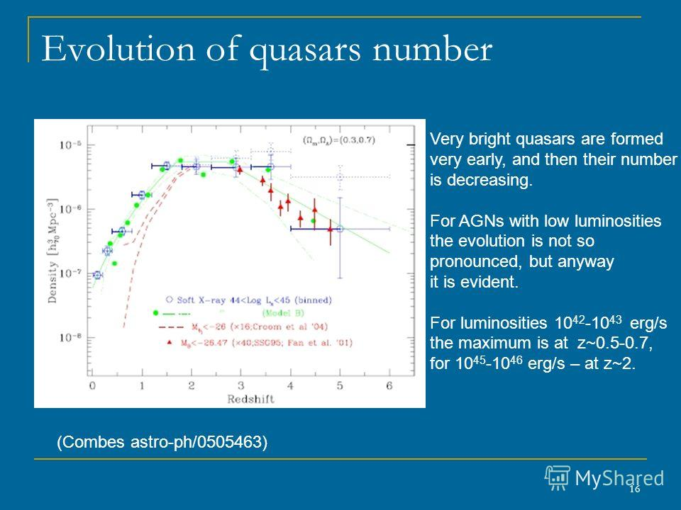 16 Evolution of quasars number (Combes astro-ph/0505463) Very bright quasars are formed very early, and then their number is decreasing. For AGNs with low luminosities the evolution is not so pronounced, but anyway it is evident. For luminosities 10