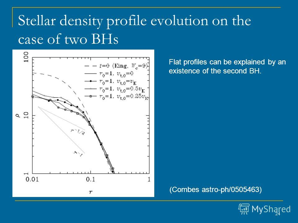 24 Stellar density profile evolution on the case of two BHs (Combes astro-ph/0505463) Flat profiles can be explained by an existence of the second BH.