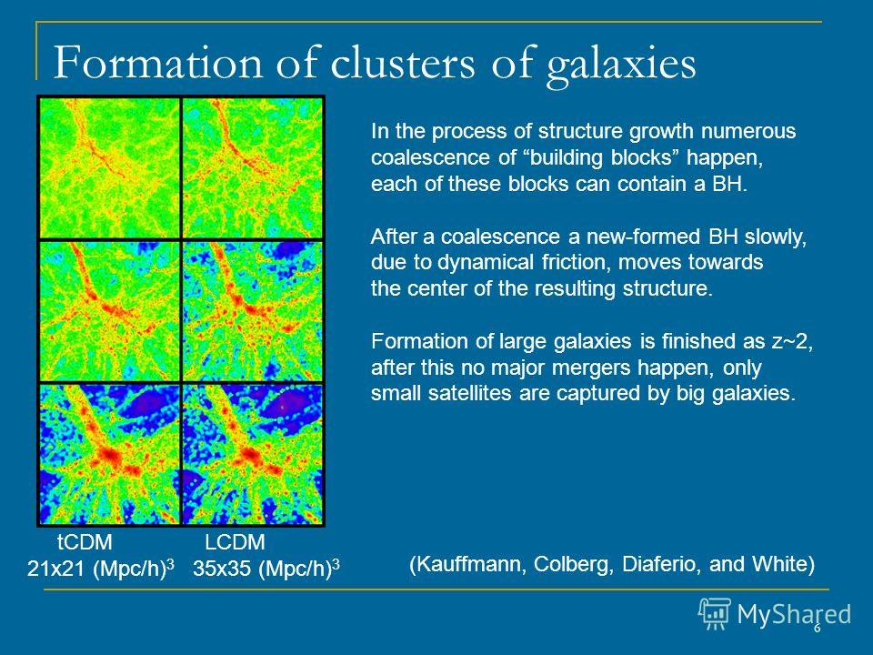 6 Formation of clusters of galaxies (Kauffmann, Colberg, Diaferio, and White) tCDM LCDM 21x21 (Mpc/h) 3 35x35 (Mpc/h) 3 In the process of structure growth numerous coalescence of building blocks happen, each of these blocks can contain a BH. After a
