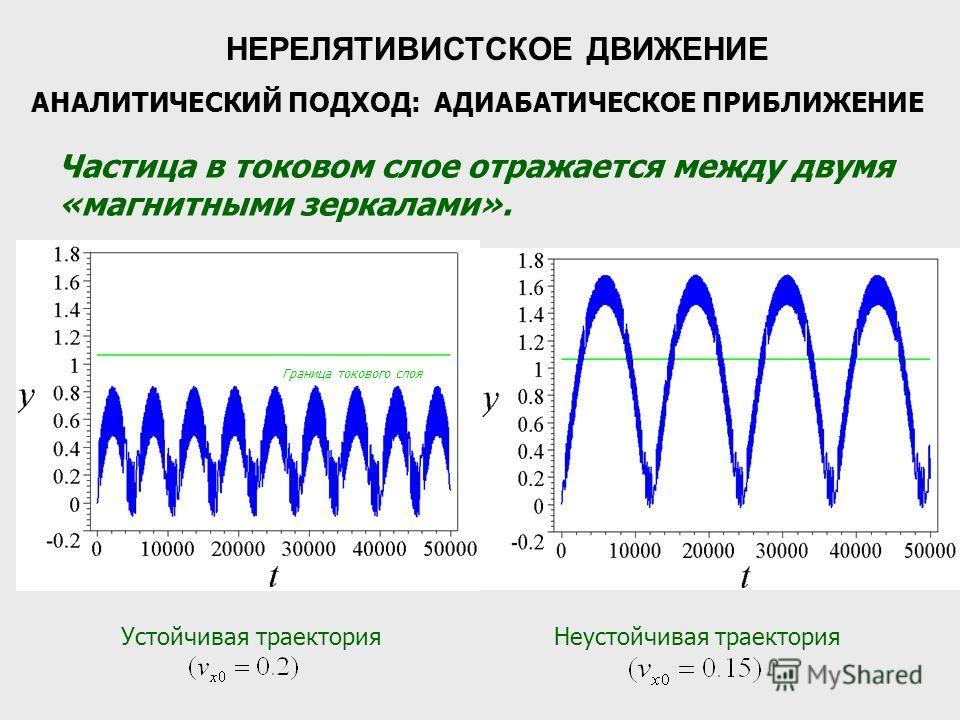 НЕРЕЛЯТИВИСТСКОЕ ДВИЖЕНИЕ АНАЛИТИЧЕСКИЙ ПОДХОД: АДИАБАТИЧЕСКОЕ ПРИБЛИЖЕНИЕ Частица в токовом слое отражается между двумя «магнитными зеркалами». Граница токового слоя Устойчивая траектория Неустойчивая траектория