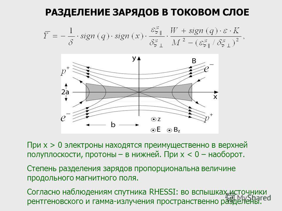 РАЗДЕЛЕНИЕ ЗАРЯДОВ В ТОКОВОМ СЛОЕ При x > 0 электроны находятся преимущественно в верхней полуплоскости, протоны – в нижней. При x < 0 – наоборот. Степень разделения зарядов пропорциональна величине продольного магнитного поля. Согласно наблюдениям с