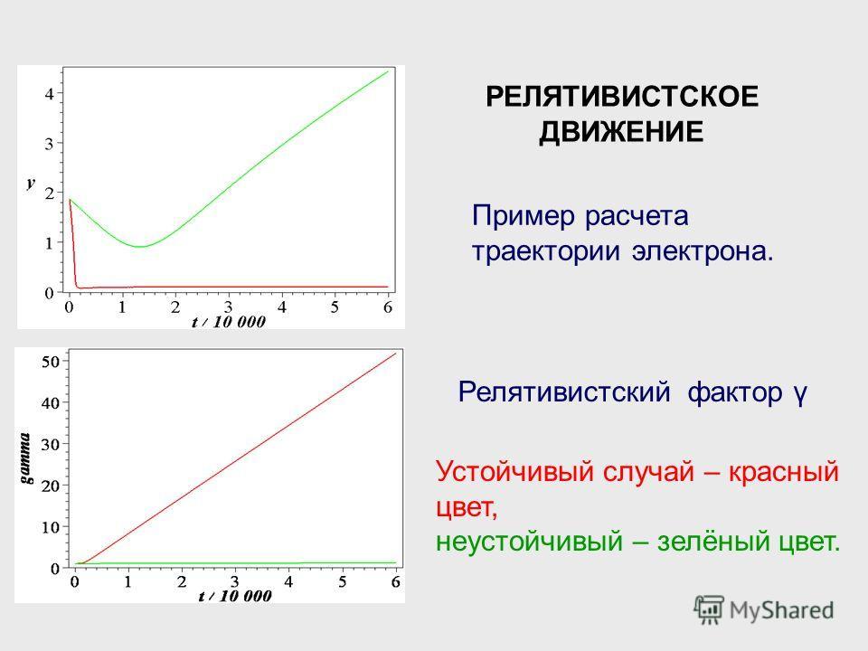 РЕЛЯТИВИСТСКОЕ ДВИЖЕНИЕ Пример расчета траектории электрона. Релятивистский фактор γ Устойчивый случай – красный цвет, неустойчивый – зелёный цвет.