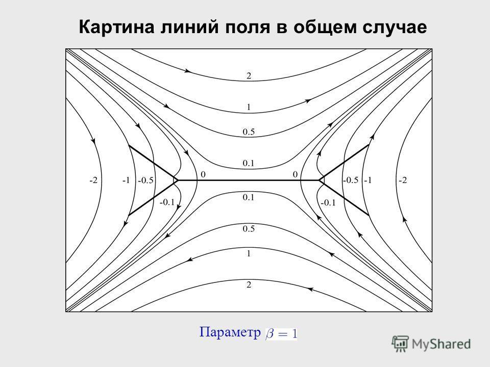 Параметр Картина линий поля в общем случае