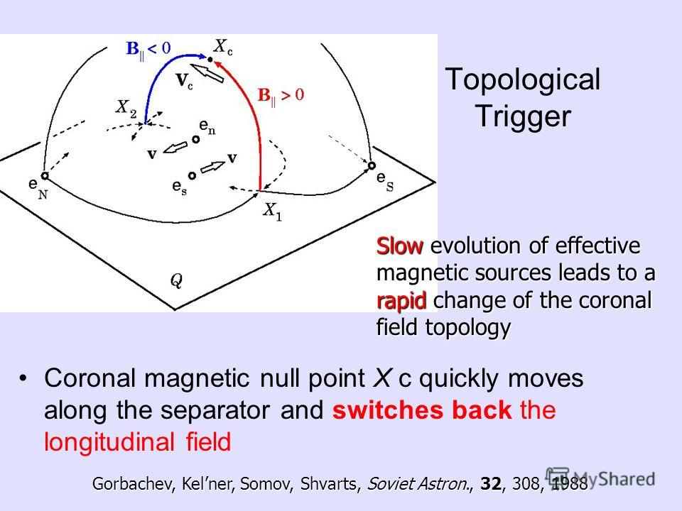 Topological Trigger Coronal magnetic null point X c quickly moves along the separator and switches back the longitudinal field Slow evolution of effective magnetic sources leads to a rapid change of the coronal field topology Gorbachev, Kelner, Somov