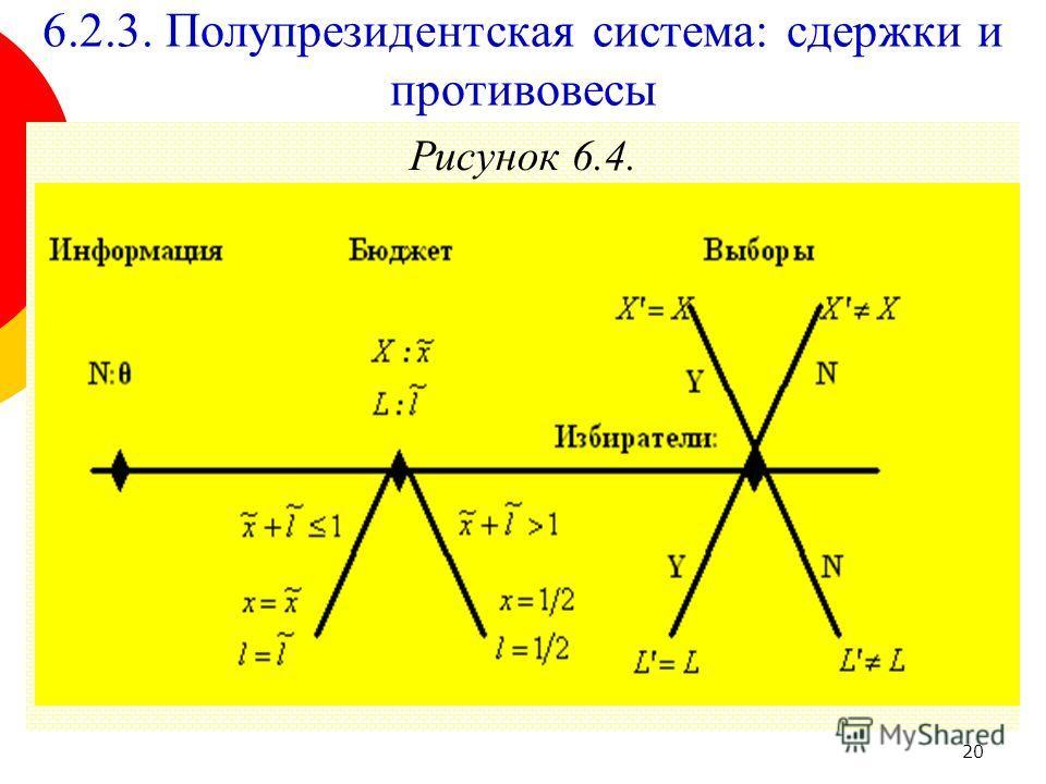 20 Рисунок 6.4. 6.2.3. Полупрезидентская система: сдержки и противовесы