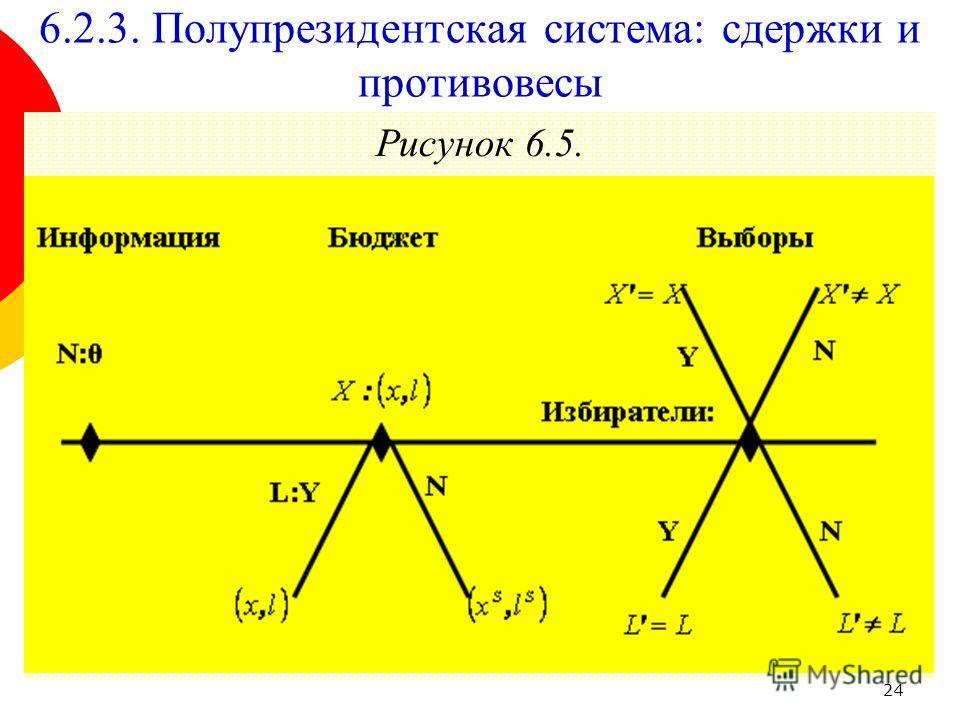 24 Рисунок 6.5. 6.2.3. Полупрезидентская система: сдержки и противовесы