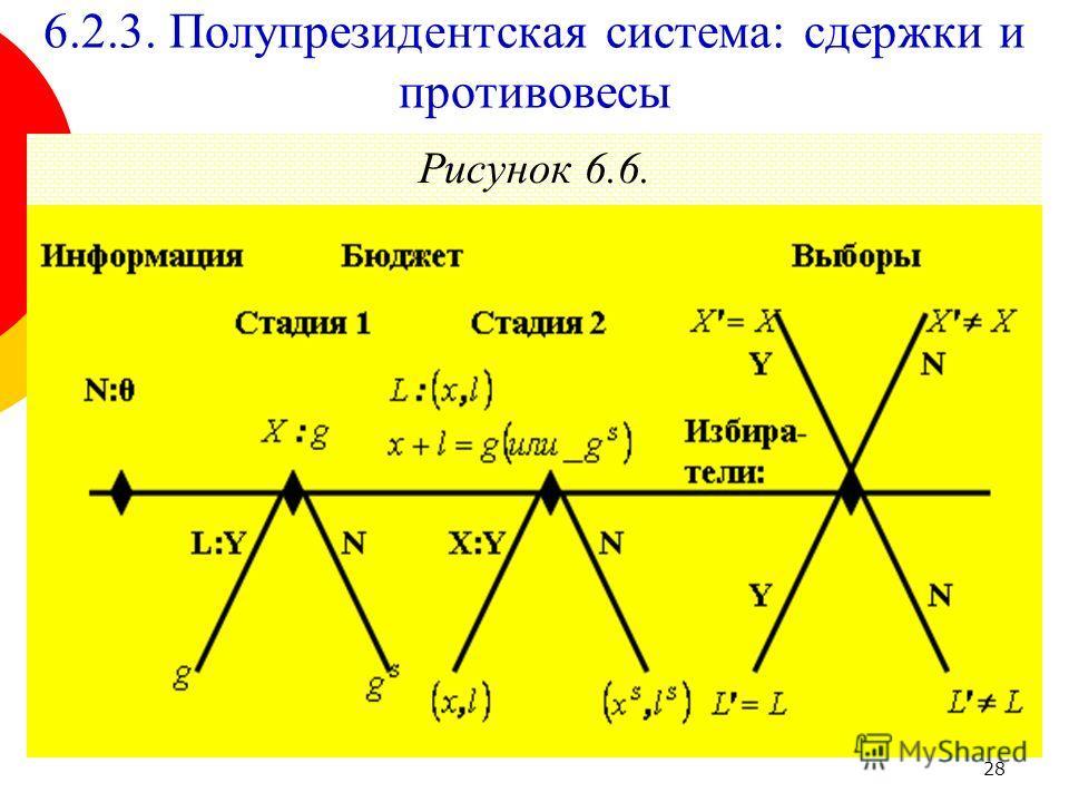 28 Рисунок 6.6. 6.2.3. Полупрезидентская система: сдержки и противовесы