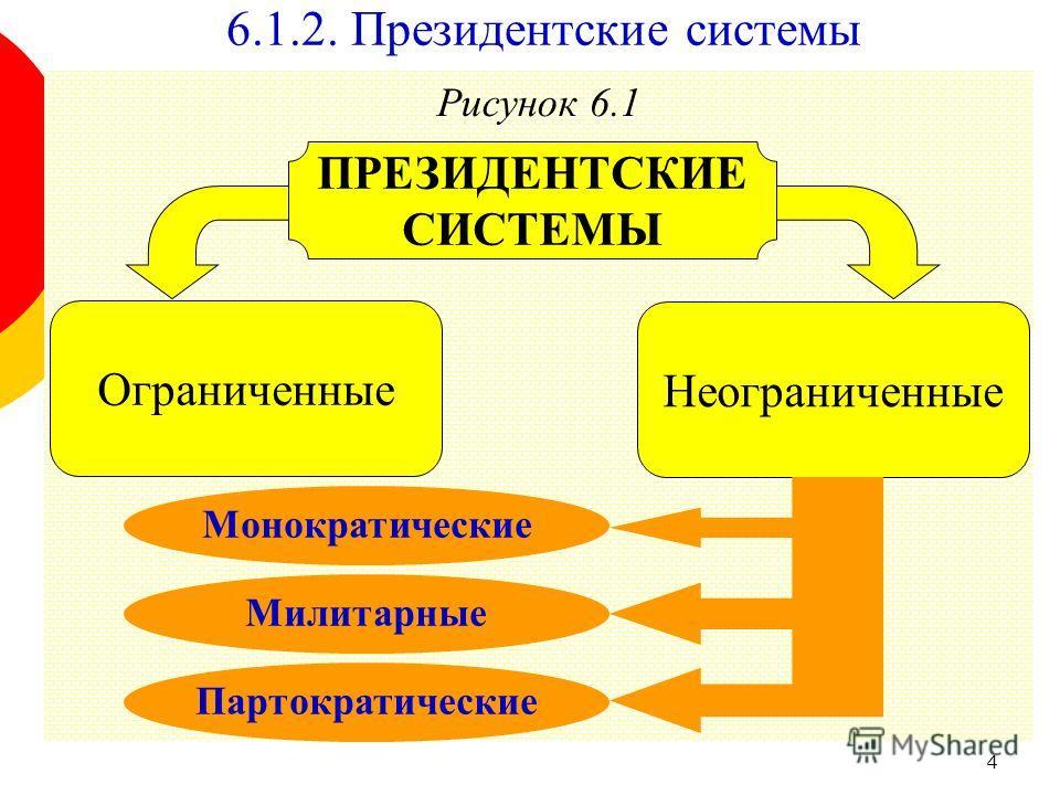 4 Рисунок 6.1 Неограниченные ПРЕЗИДЕНТСКИЕ СИСТЕМЫ Ограниченные 6.1.2. Президентские системы Монократические Милитарные Партократические