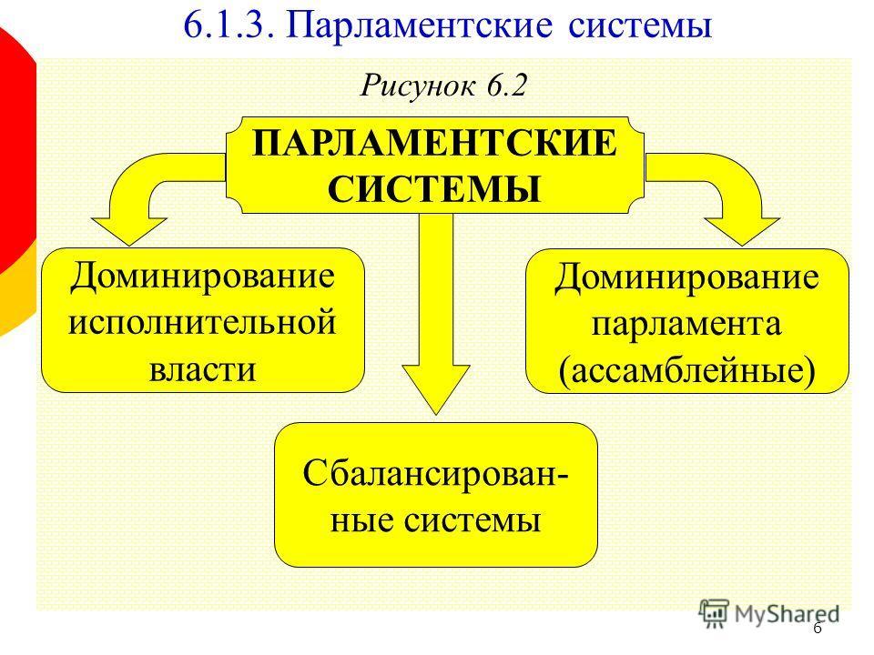 6 Рисунок 6.2 Доминирование парламента (ассамблейные) ПАРЛАМЕНТСКИЕ СИСТЕМЫ Доминирование исполнительной власти 6.1.3. Парламентские системы Сбалансирован- ные системы