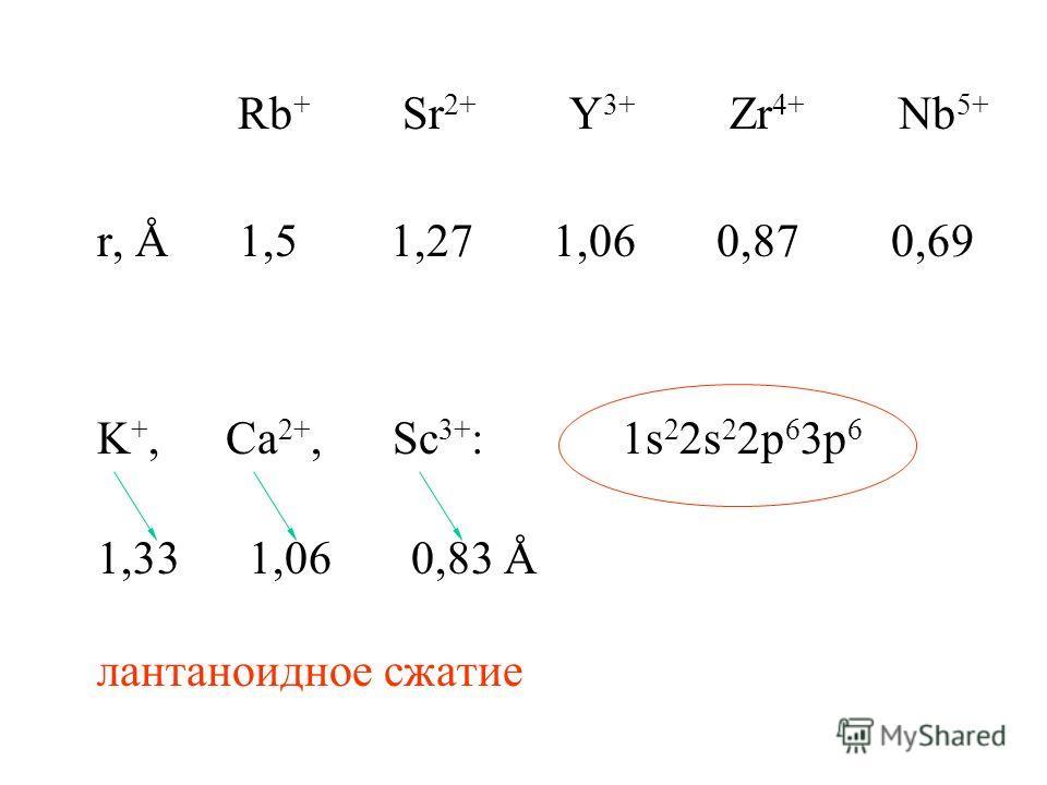 Rb + Sr 2+ Y 3+ Zr 4+ Nb 5+ r, Å 1,5 1,27 1,06 0,87 0,69 K +, Ca 2+, Sc 3+ : 1s 2 2s 2 2p 6 3p 6 1,33 1,06 0,83 Å лантаноидное сжатие