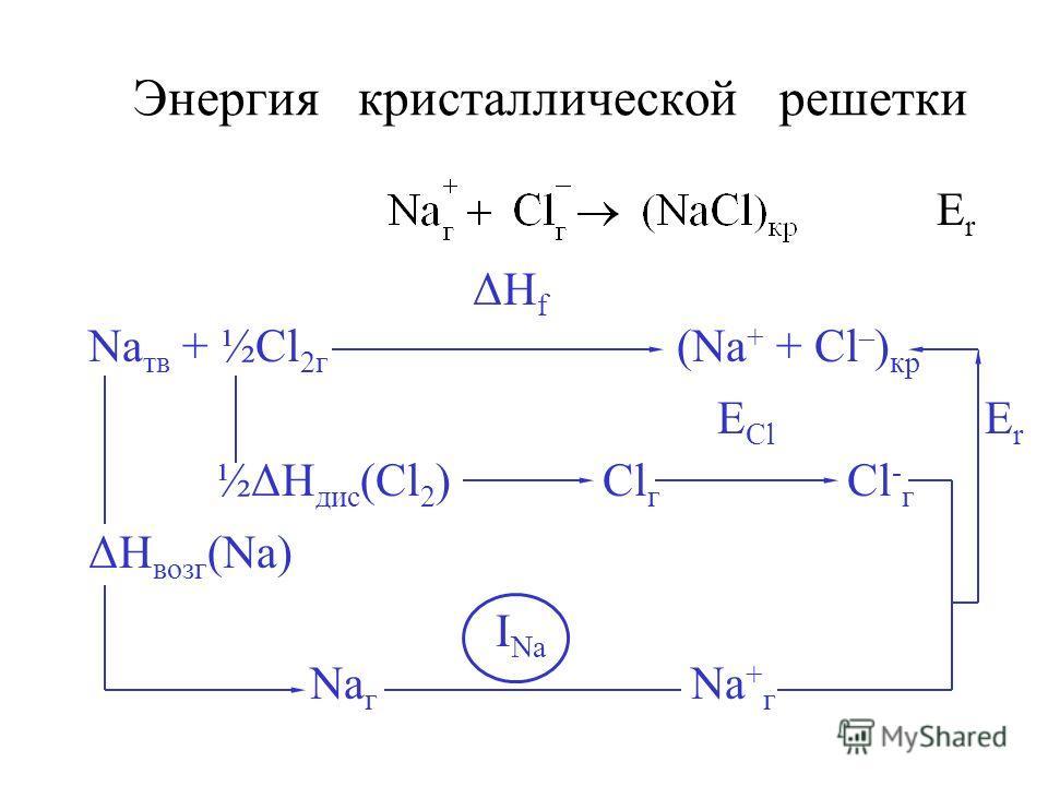 Энергия кристаллической решетки ΔH f Na тв + ½Cl 2г (Na + + Cl – ) кр E Cl E r ½ΔH дис (Cl 2 ) Cl г Cl - г ΔH возг (Na) I Na Na г Na + г ErEr