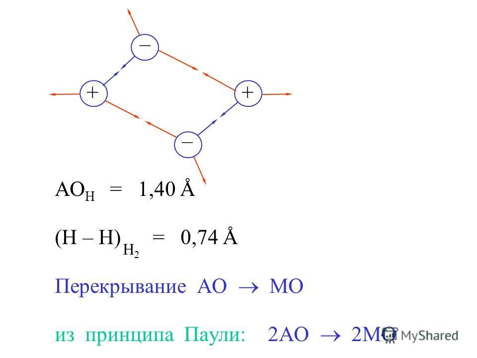 – + АО Н = 1,40 Å (Н – Н) = 0,74 Å Перекрывание АО МО из принципа Паули: 2АО 2МО Н2Н2