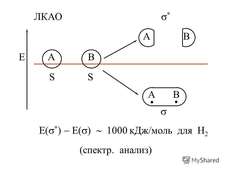 ЛКАО * A B E A B S S A B E( * ) E( ) 1000 кДж моль для Н 2 (спектр. анализ)