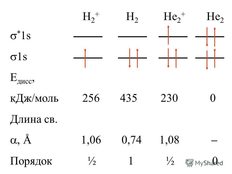 H 2 + H 2 He 2 + He 2 * 1s 1s E дисс, кДж/моль 256 435 230 0 Длина св., Å 1,06 0,74 1,08 – Порядок ½ 1 ½ 0