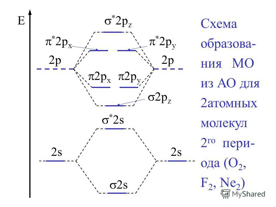 2p * 2s 2s 2p 2p x E * 2p z * 2p x * 2p y 2s 2p y 2p z Схема образова- ния МО из АО для 2атомных молекул 2 го пери- ода (O 2, F 2, Ne 2 )