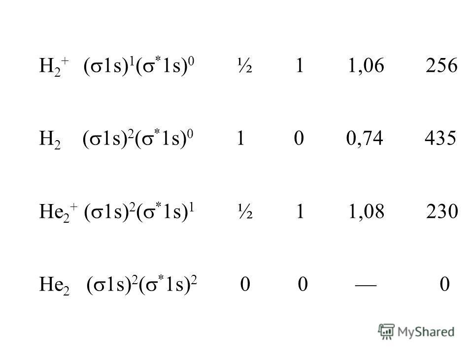 H 2 + ( 1s) 1 ( * 1s) 0 ½ 1 1,06 256 H 2 ( 1s) 2 ( * 1s) 0 1 0 0,74 435 He 2 + ( 1s) 2 ( * 1s) 1 ½ 1 1,08 230 He 2 ( 1s) 2 ( * 1s) 2 0 0 0
