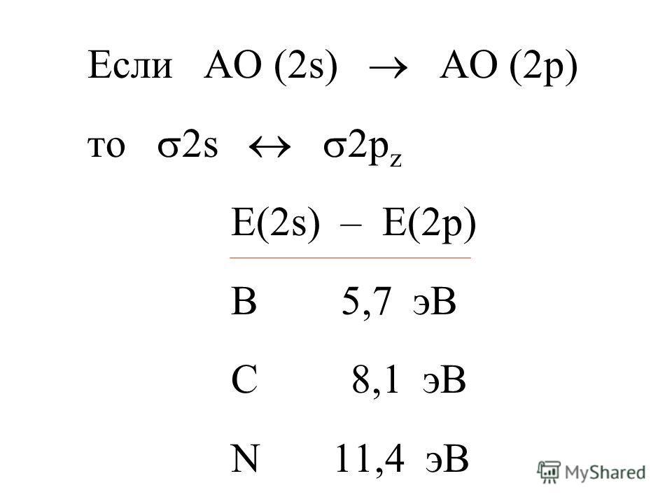 Если АО (2s) АО (2p) то 2s 2p z E(2s) – E(2p) B 5,7 эB C 8,1 эВ N 11,4 эВ