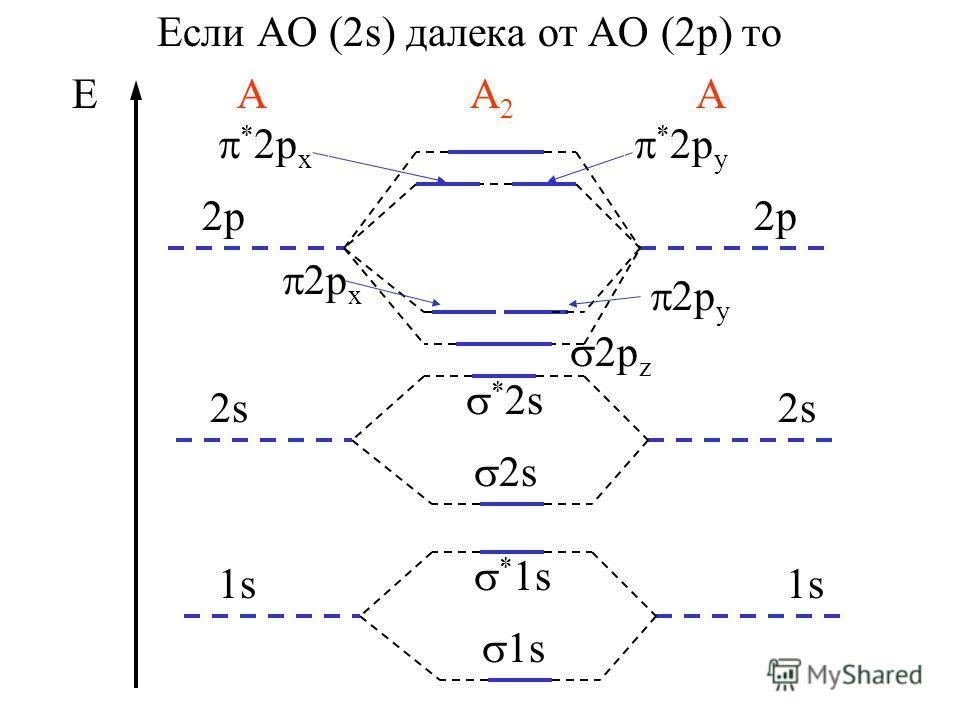 Если АО (2s) далека от АО (2p) то Е А А 2 А 2p * 2s 2p 2p x 2p y 2p z * 2p x * 2p y 2s * 1s 1s