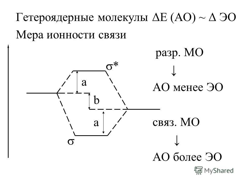 Гетероядерные молекулы ΔЕ (АО) ~ Δ ЭО Мера ионности связи разр. МО АО менее ЭО связ. МО АО более ЭО * а а b