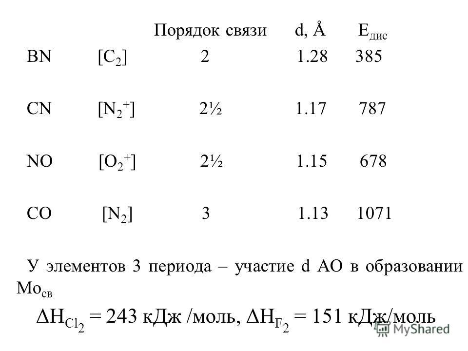 Порядок связи d, Å E дис BN [C 2 ] 2 1.28 385 CN [N 2 + ] 2½ 1.17 787 NO [O 2 + ] 2½ 1.15 678 CO [N 2 ] 3 1.13 1071 У элементов 3 периода – участие d АО в образовании Мо св ΔН Cl 2 = 243 кДж /моль, ΔН F 2 = 151 кДж/моль