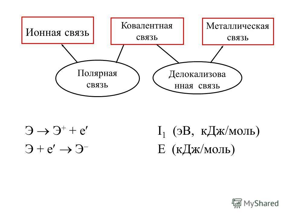 Э Э + + е I 1 (эВ, кДж/моль) Э + е Э Е (кДж/моль) Ионная связь Ковалентная связь Металлическая связь Полярная связь Делокализова нная связь