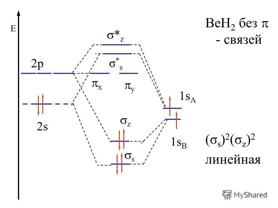 σ*sσ*s BeH 2 без - связей (σ s ) 2 (σ z ) 2 линейная 1s A z 2p x y * z 1s B 2s s Е