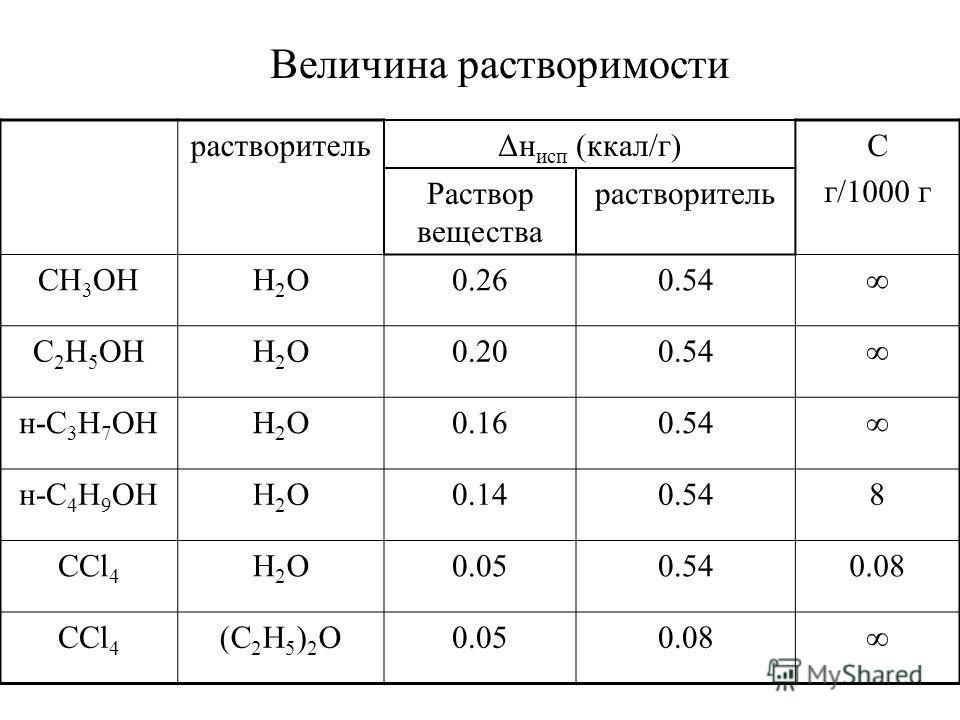 Величина растворимости растворительΔн исп (ккал/г)С г/1000 г Раствор вещества растворитель СН 3 ОНH2OH2O0.260.54 С 2 Н 5 ОНH2OH2O0.200.54 н-С 3 Н 7 ОНH2OH2O0.160.54 н-С 4 Н 9 ОНH2OH2O0.140.548 ССl 4 H2OH2O0.050.540.08 ССl 4 (C 2 H 5 ) 2 O0.050.08
