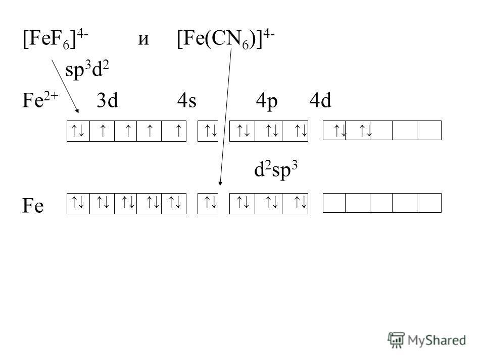 [FeF 6 ] 4- и [Fe(CN 6 )] 4- sp 3 d 2 Fe 2+ 3d 4s 4p 4d d 2 sp 3 Fe