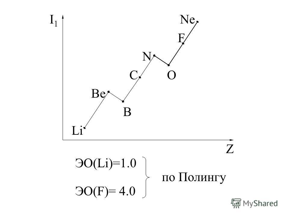 I 1 Ne F N C O Be B Li Z ЭО(Li)=1.0 по Полингу ЭО(F)= 4.0