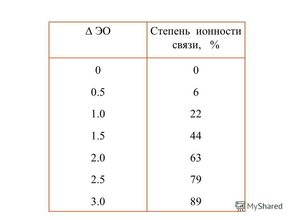 ЭО Степень ионности связи, % 0 0.5 1.0 1.5 2.0 2.5 3.0 0 6 22 44 63 79 89